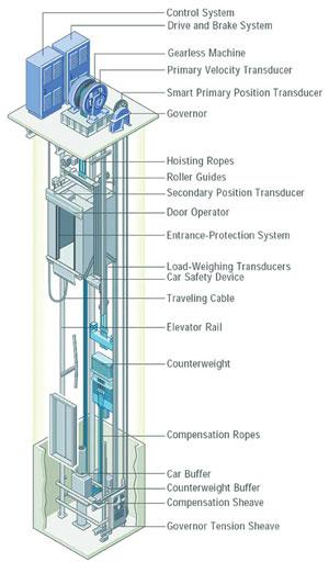 روند یک پروژه در آسانسور شیراز دیبا
